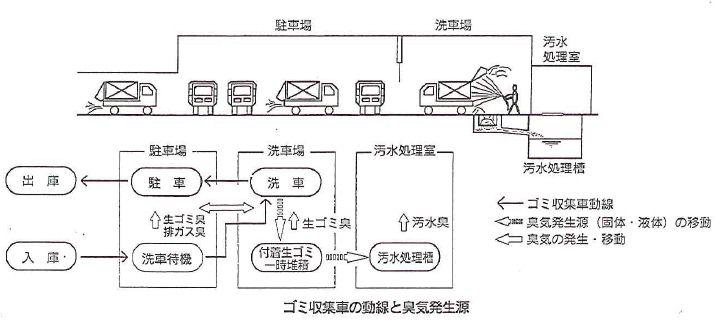 ゴミ収集車の動線と臭気発生源