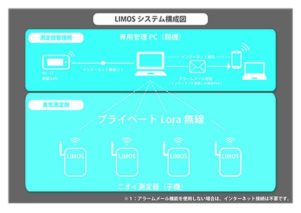 定点式におい観測システムLIMOS構成図