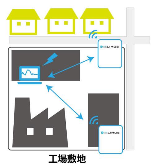 定点式におい観測システムLIMOS設置イメージ