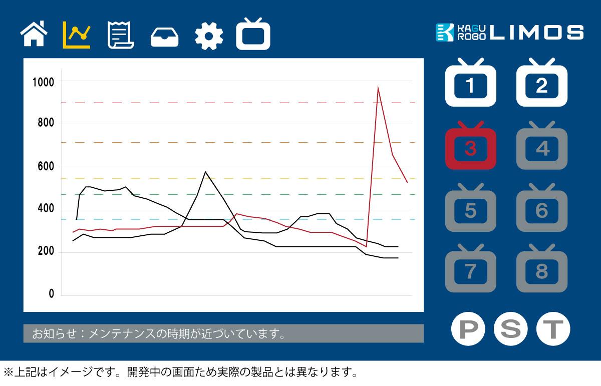 定点式におい観測システムLIMOS 画面表示イメージ