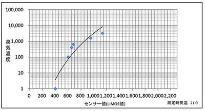 定点式リモス測定値グラフ
