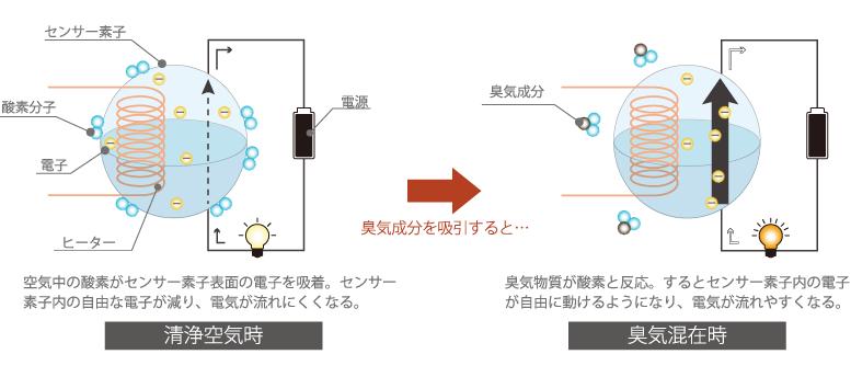 POLFAの測定原理図